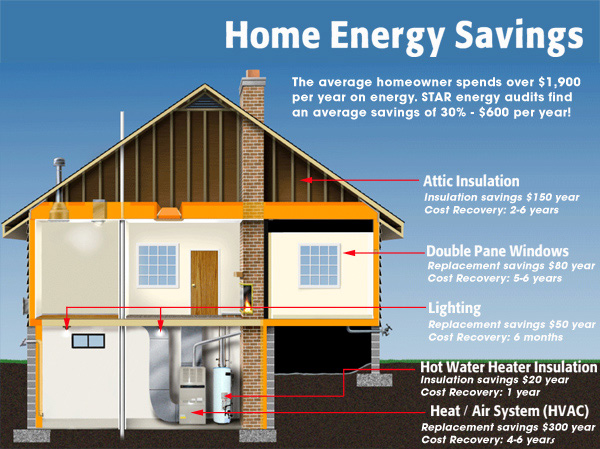 energy-audit-diagram